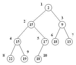 درخت min-heap