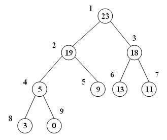 درخت max-heap