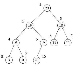 درج گره در max-heap