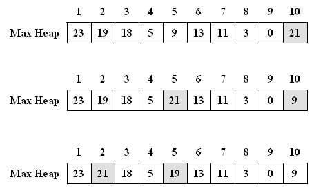 مراحل درج گره در درخت max-heap