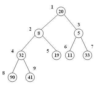 حذف گره ریشهی درخت min-heap