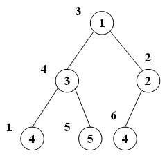 پیادهسازی صف اولویتی با استفاده از درخت heap