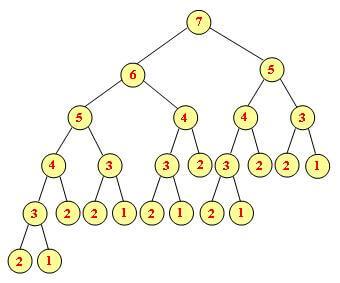 درخت فراخوانی بازگشتی تابع فیبوناچی