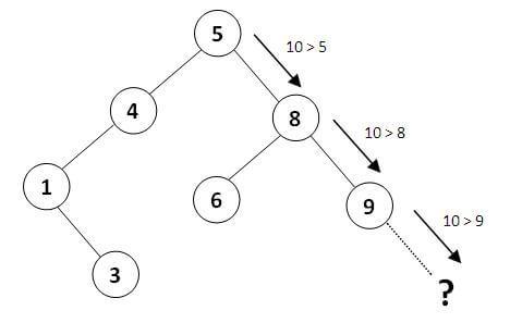 جستجو در درخت جستجوی دودویی
