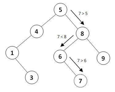 درج گره در درخت جستجوی دودویی