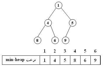درخت هیپ
