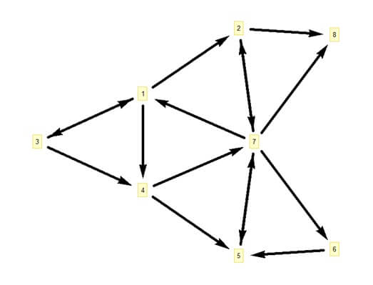 الگوریتم جستجوی اول عمق (dfs)