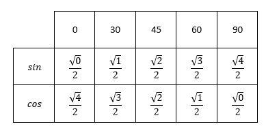 محاسبهی سینوس و کسینوس زاویههای مشهور به روش ساده